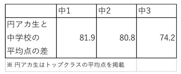 円アカ生と中学校の平均点の差
