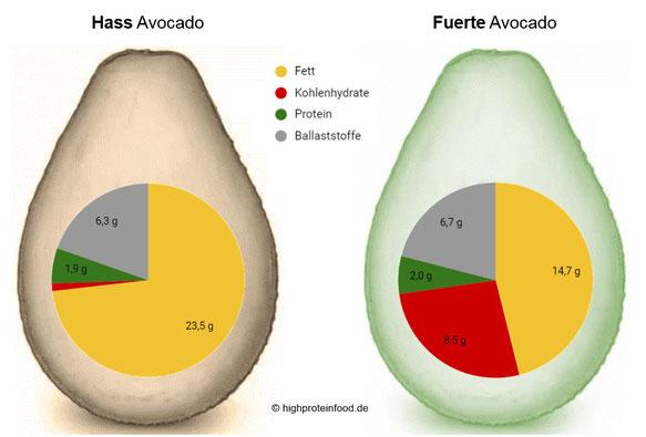 Avocado Hass Fuerte Nährwerte Kreisdiagram Fett Kohlenhydrate Protein Ballaststoffe