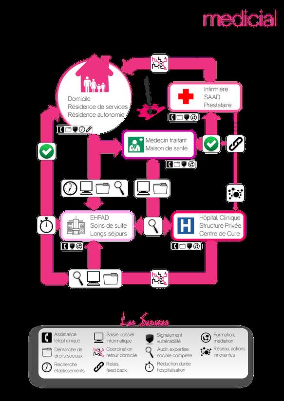medicial propose à tous les intervenants du parcours de santé en cas de perte d'autonomie les services aussi divers et variés que : l'aide à la constituion des dossiers d'aides financières et de droits sociaux, la recherche d'établissements adaptés, ...