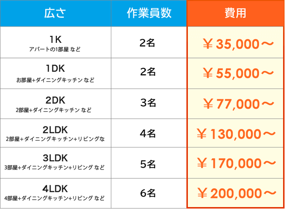 1K・35000円から、2DK・77000円から、3LDK・170000円から