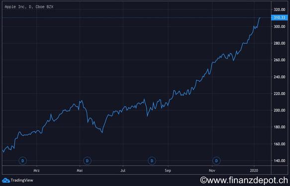 Aktienkurs der Apple Aktie des Jahres 2019.