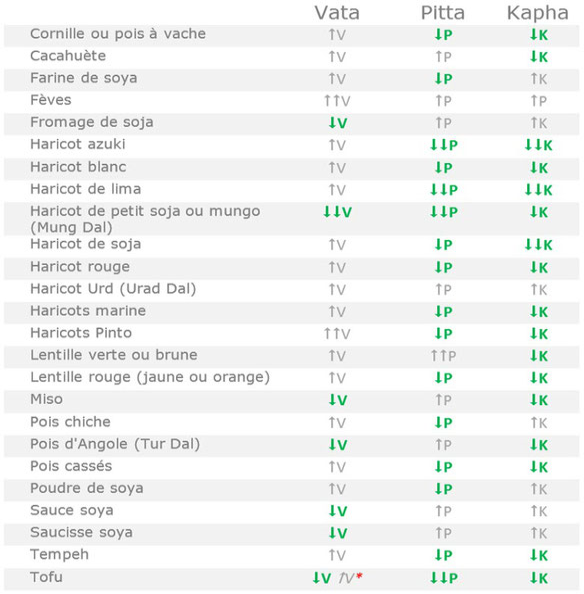 Tableau alimentaire des légumineuses adaptées aux tempéraments Vata Pitta Kapha selon l'Ayurvéda