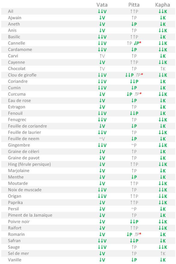 Tableau alimentaire des Épices adaptées aux tempéraments Vata Pitta Kapha selon l'Ayurvéda
