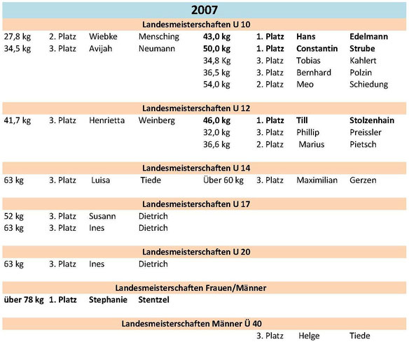Meisterschaften und Platzierungen 2007