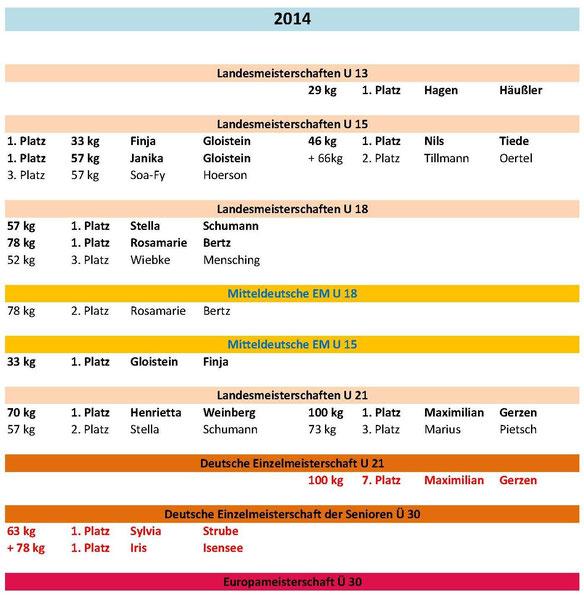 Meisterschaften und Platzierungen 2014