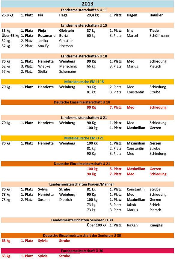 Meisterschaften und Platzierungen 2013