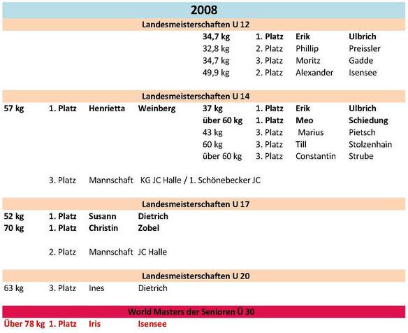 Meisterschaften und Platzierungen 2008