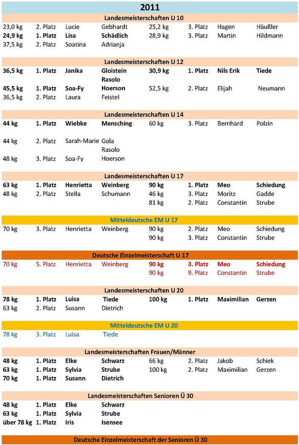 Meisterschaften und Platzierungen 2011