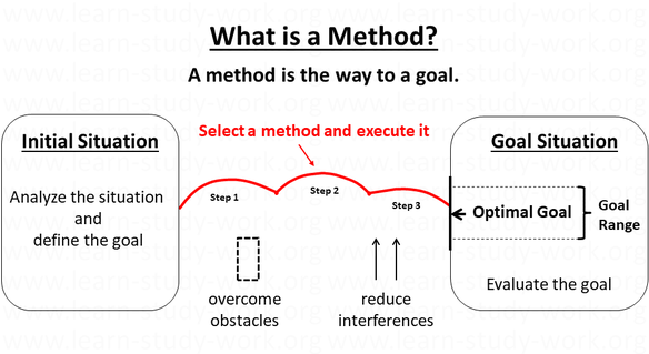 What are Methods? A method is the way to a goal. Analyze the situation and define the goal. Select a methode and execute it. Evaluate the goal situation.