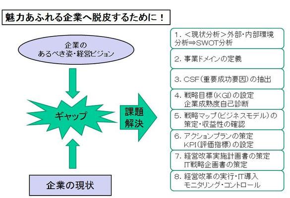 経営戦略策定手順