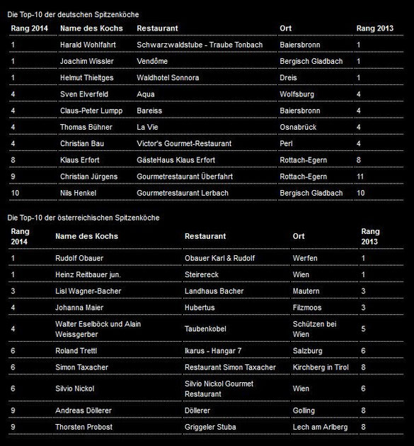 Top 10 Spitzenköche - S.Pellegrino Kulinarische Auslese 2014