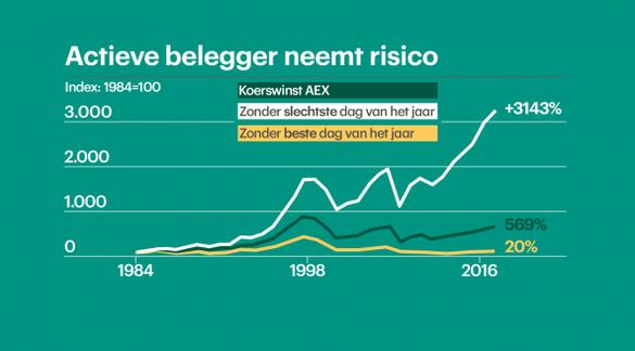 Bron: RTL Z