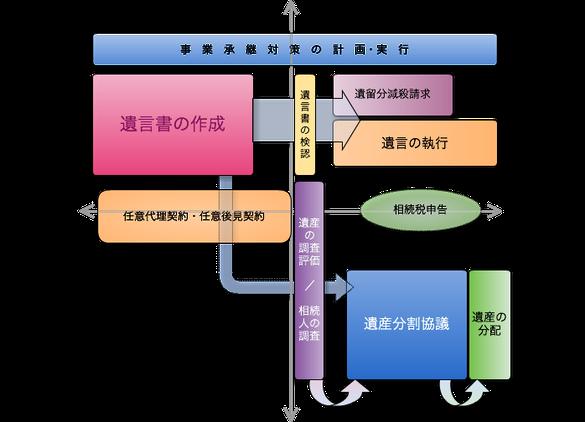 相続関連業務のイメージ図