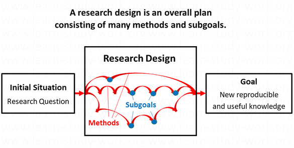 What is a research design? A research design is a set of methods and subgoals -www.learn-study-work,org