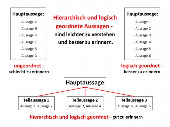 Gliederung - Textaussagen hierarchisch und logisch ordnen - www.learn-study-work.org