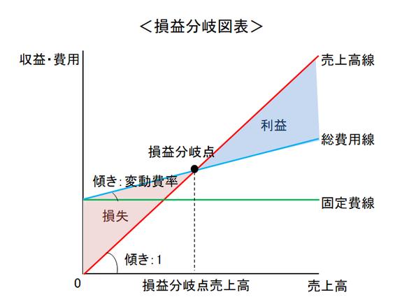 損益分岐図表
