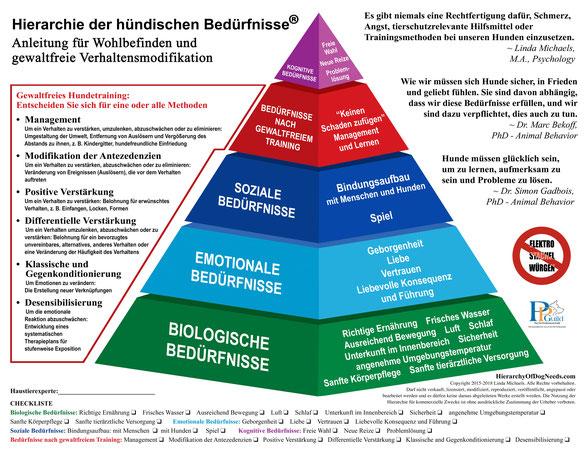 Hündische Bedürfnispyramide