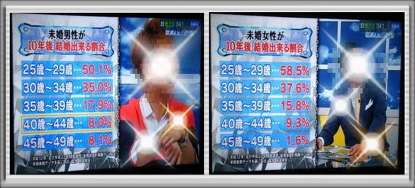 2014.5.29放送『ナカイの窓』特集、お嫁に行きたい女たちSPより!!10年後結婚出来る割合