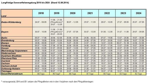 Sommerferien In Deutschland 2018 Bis 2024