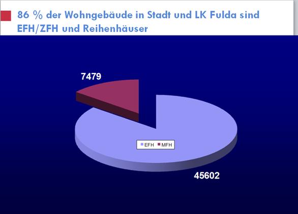 Anzahl Nichtwohngebäude (= etwa 16 % der Wohngebäude)