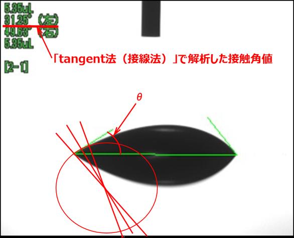 濡れに左右差のある液滴(tangent法(接線法)解析)