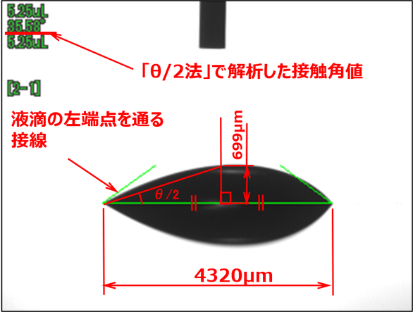 濡れに左右差のある液滴(θ/2法解析)