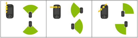 Rogerタッチスクリーンマイクの指向性のパターン