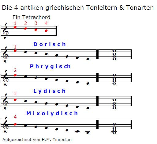 Griechische Modi Tetrachord System