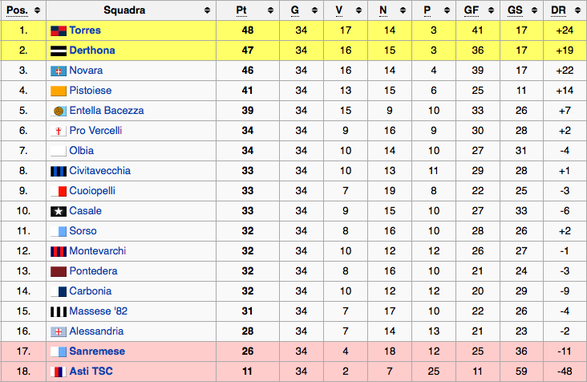1986-87 Serie C2 Classifica finale (Fonte Wikipedia)
