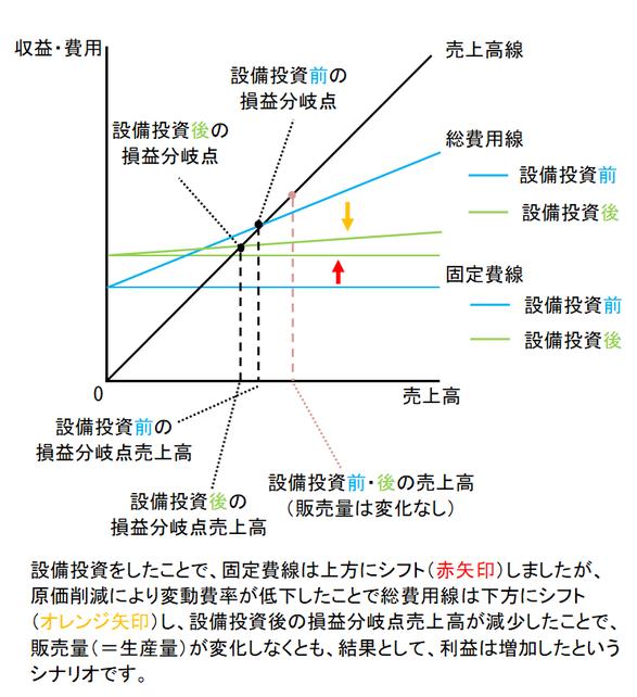 CVP分析図②