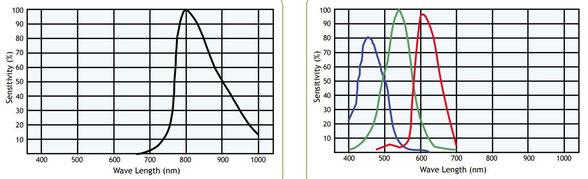 spectral response 2-cmos camera