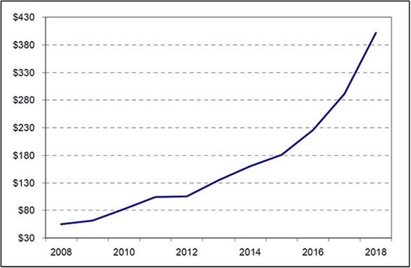 Las ventas de polímeros para las soluciones con tecnología SLS en millones de dólares ( Créditos: Reporte Wohlers 2019)