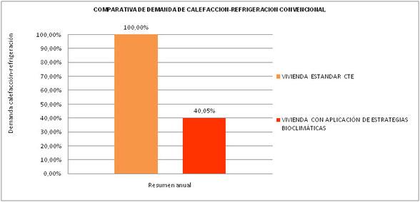 Porcentaje de ahorro energético de vivienda bioclimática frente a vivienda convencional.