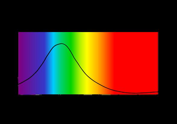 Spektrum roter Lebensmittelfarbe