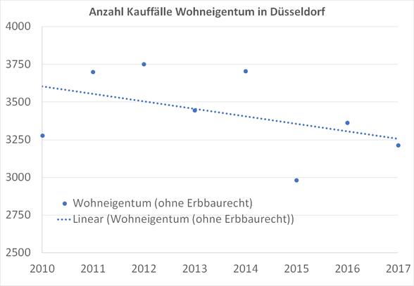 Anzahl-Kauffaelle-Eigentumswohnungen-Duesseldorf
