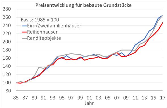 Preisentwicklung-Immobilien-Düsseldorf