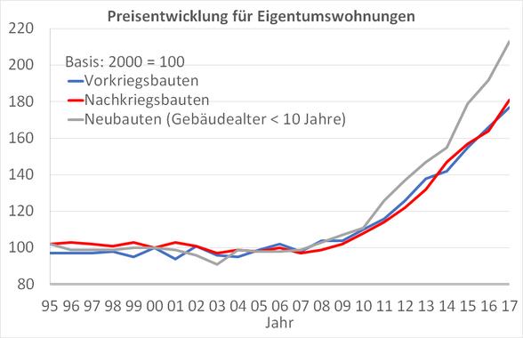 Preisentwicklung-Eigentumswohnungen-Düsseldorf
