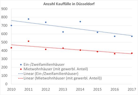 Entwicklung-Anzahl-Kauffälle-Düsseldorf
