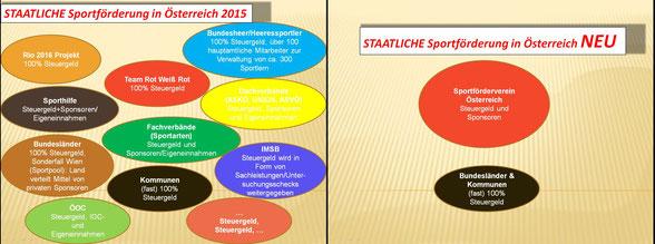 schematische Darstellung der staatlichen Sportförderung derzeit - und wie es nach einer wirklichen Reform aussehen könnte (aus meinen Vortragsunterlagen für ein Referat in Innsbruck 2015)