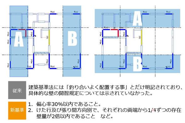 木造住宅の配置バランス