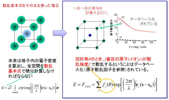 図12. 結晶構造因子の意味
