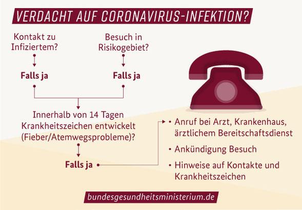 Quelle / mehr Infos zum Thema unter https://www.bundesgesundheitsministerium.de/coronavirus.html