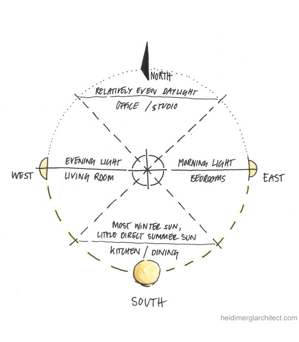 Daylight Orientation and Sun Path Diagram Sketch by Heidi Mergl Architect
