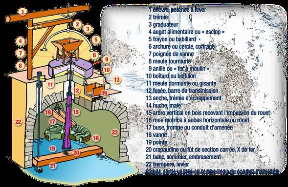 orthe, moulin, peyrehorade, landes, aquitaine, peche, lamproie, adour, gave, arthous, cagnotte, sorde, barthes, radelage, alose, saumon, port de lanne, couralin, hastingues,  tilhole, galupe