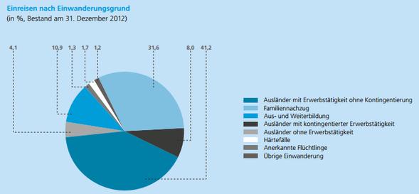 BFM Migrationsbericht 2012