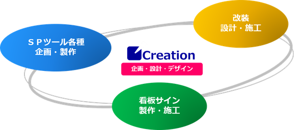 クリエイション 大阪