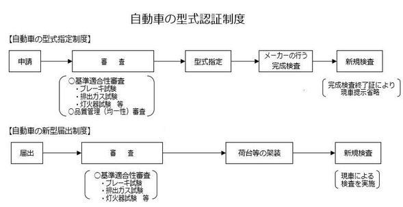 自動車の型式認証制度(国交省HPより抜粋)