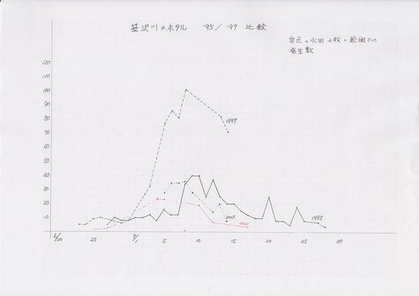 発生数の観察記録 7月10日前後がピークとなることがわかる