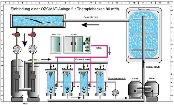 Ozonanlage für Therapiebäder, Therapiebadeanlage, Hotelschwimmbadwasseraufbereitung, Ozonreaktoren, Warmsprudelbäder, Hoteltechnik,