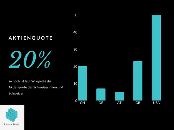 Die Grafik zeigt die Aktienquote verschiedener Länder anhand von Balken. In der Schweiz liegt sie bei 20%.